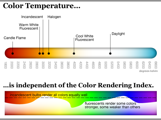 www.apartmenttherapy.com/color-temperature-explained-digital-camera-world-171994